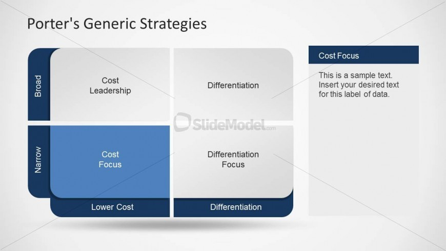 starbucks and porters 3 generic strategies The summary of what is strategy from michael porter the porter's three (3) generic strategies are very important michael porters analysis of starbucks essay.