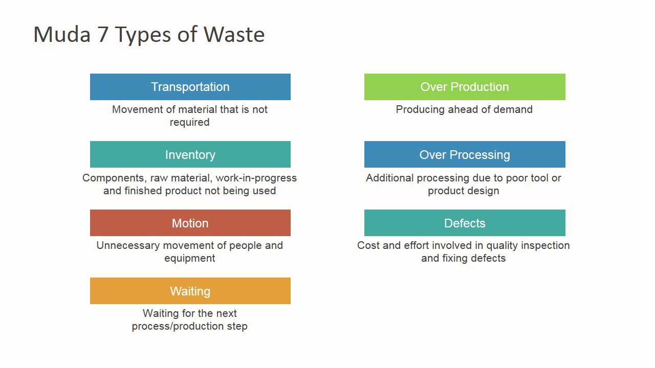 Muda 7 types of waste powerpoint template slidemodel powerpoint table seven muda waste types tps toneelgroepblik Images