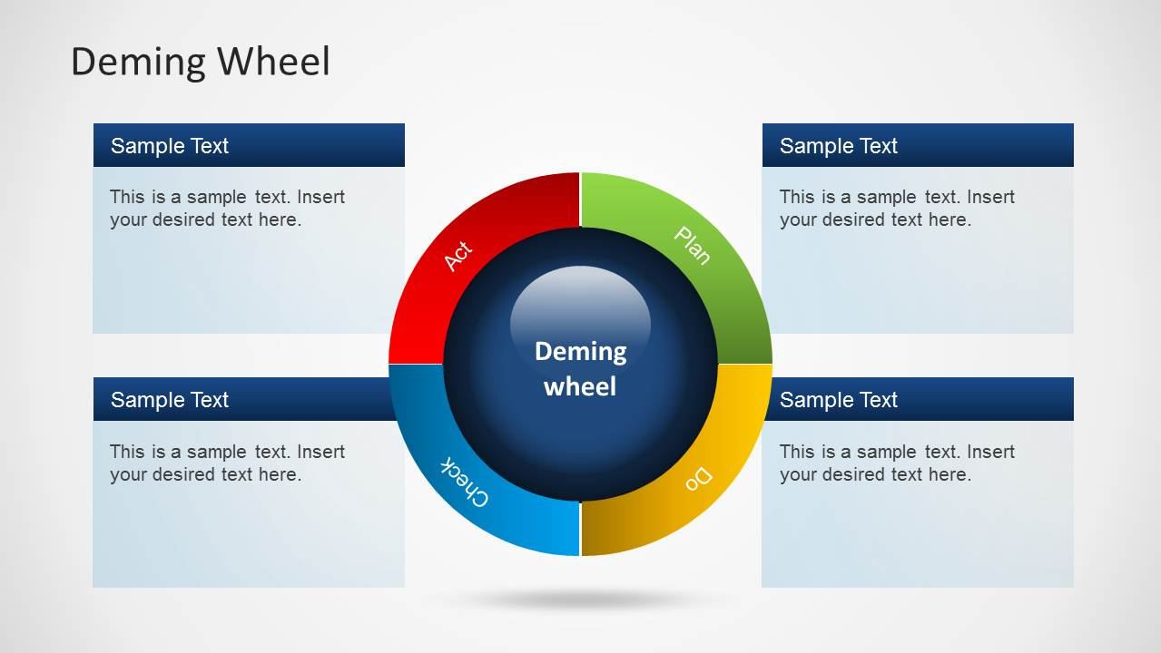 Deming Wheel Diagram Template for PowerPoint - SlideModel