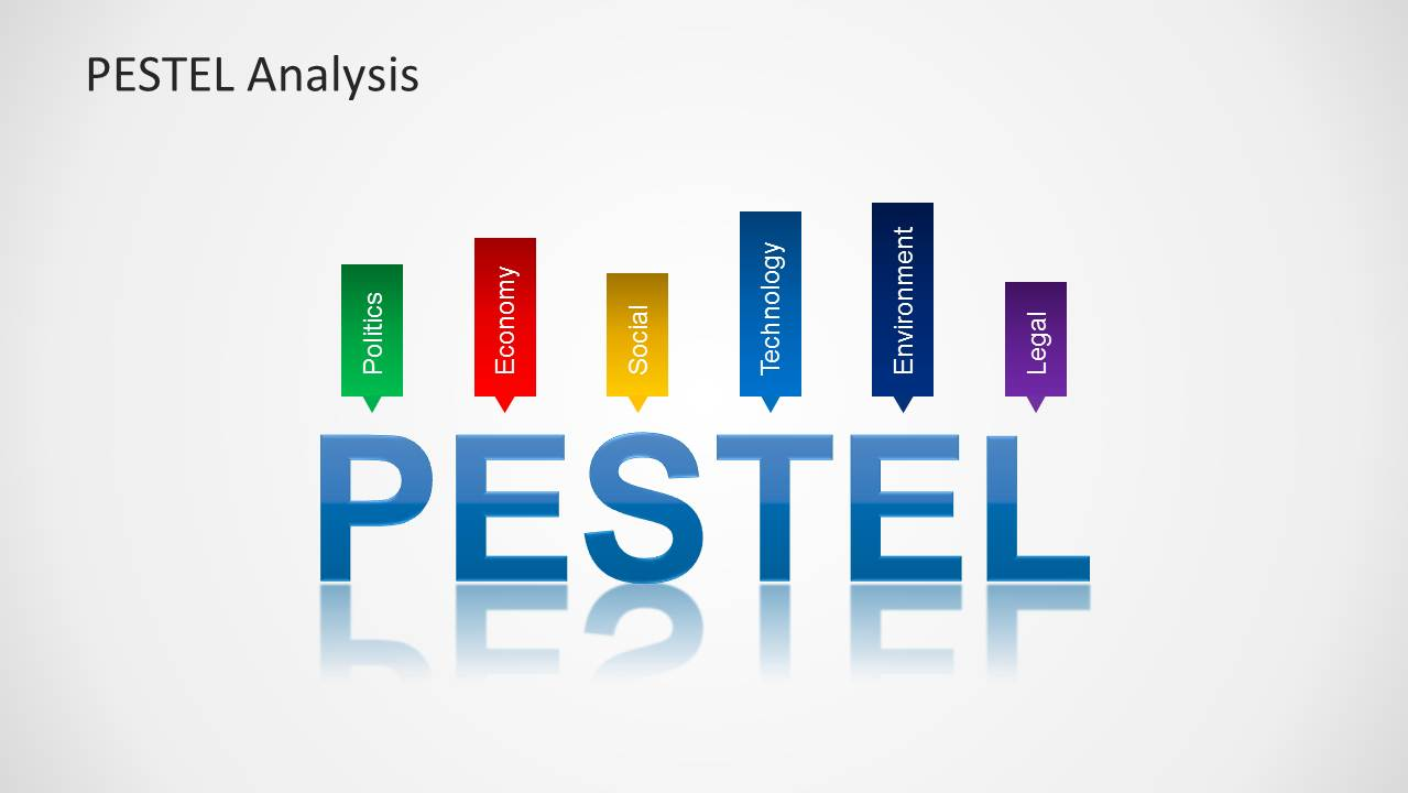 PESTEL Analysis PowerPoint Template  Pest Analysis Template Word