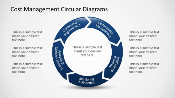 Cost Management Cycle Diagram Design