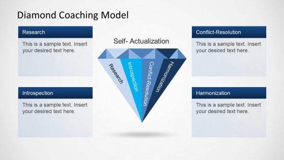 Diamond Coaching Model Slide Design