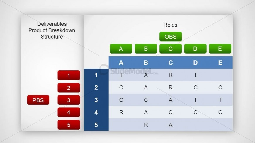 Raci Matrix With Roles Pbs Obs Slide Design Slidemodel