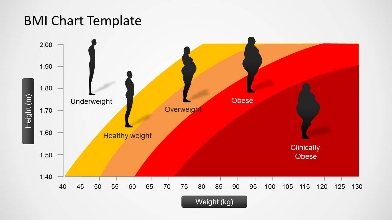 How to Measure and Interpret Weight Status