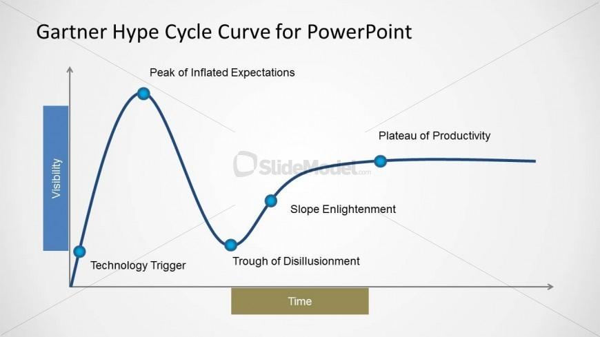 hype cycle 하이프 사이클(hype cycle)은 기술의 성숙도를 표현하기 위한 시각적 도구이다과대광고 주기라고도 한다미국의 정보 기술 연구 및 자문 회사인 가트너에서 개발하였다.
