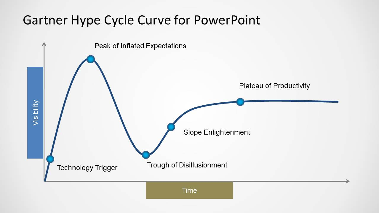 hype cycle From a founder perspective, the compression of the hype cycle reinforces the temptation to raise as much money as possible during the boom phase of the cycle, in part because the bust may follow pretty quickly.
