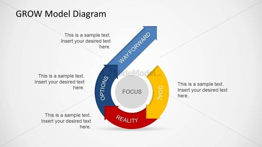 grow coaching template - grow coaching model diagram smart goals diagram elsavadorla