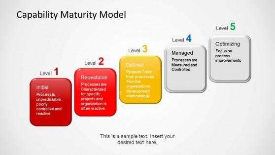6431-03-capability-maturity-model-3