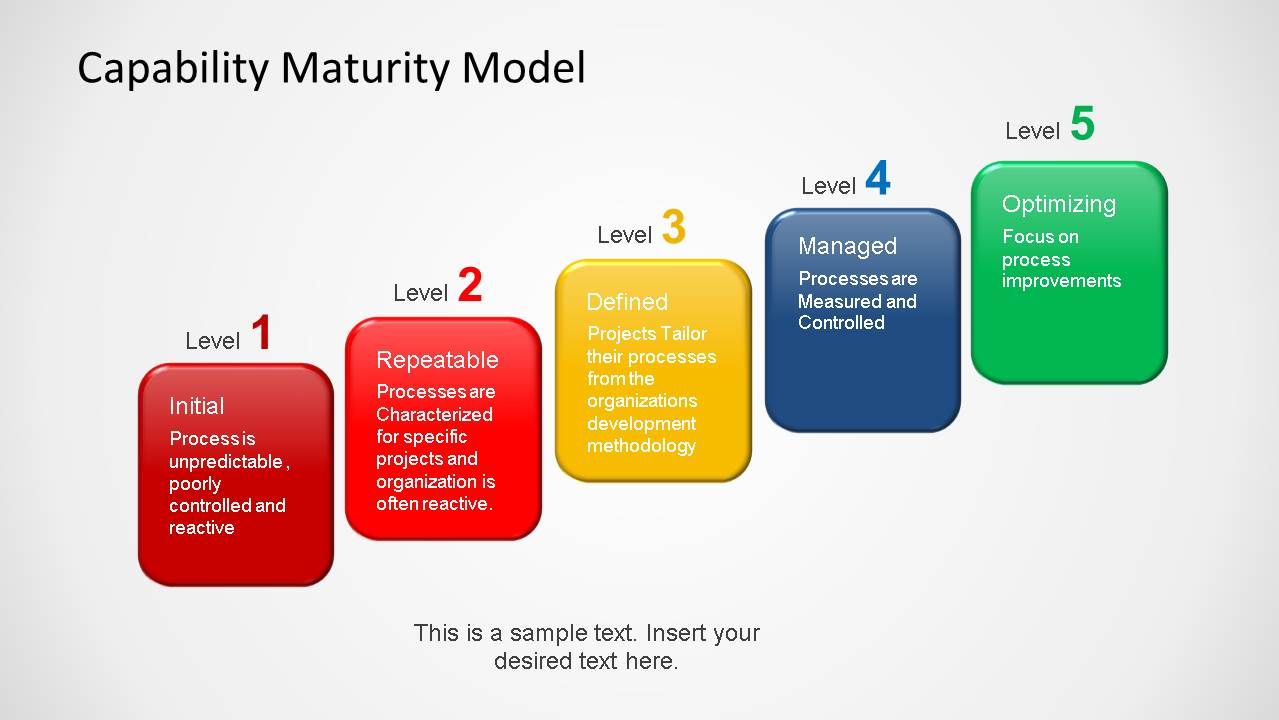 Capability maturity model powerpoint template slidemodel toneelgroepblik Image collections