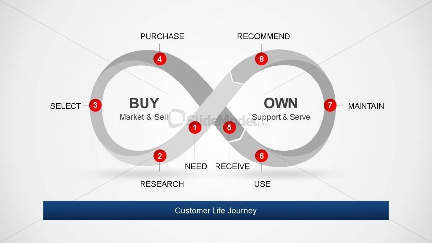 Grayscale Flat Diagram Representing Customer Life Journey