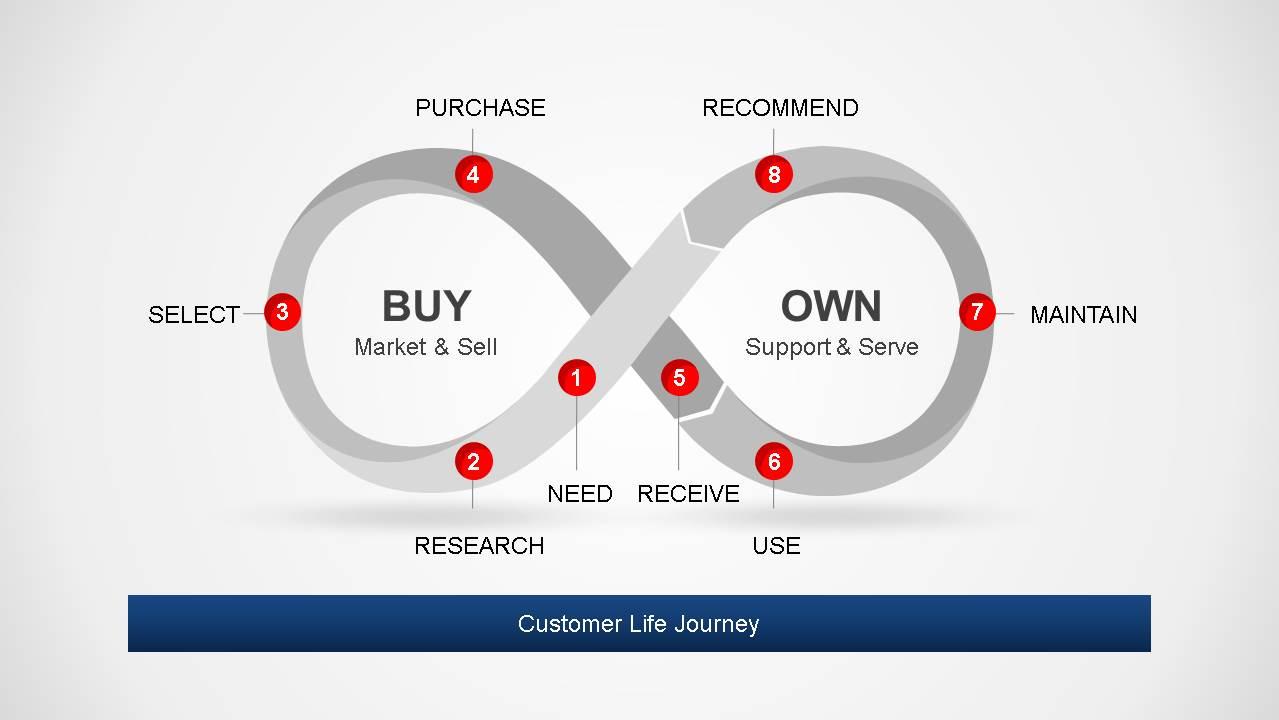 Grayscale Flat Diagram Representing Customer Life Journey