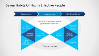 Stephen Covey - Seven Habits of Highly Effective People Diagram