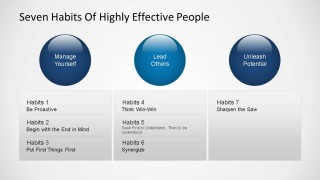 Seven Habits of Highly Effective People  - Habit One Diagram