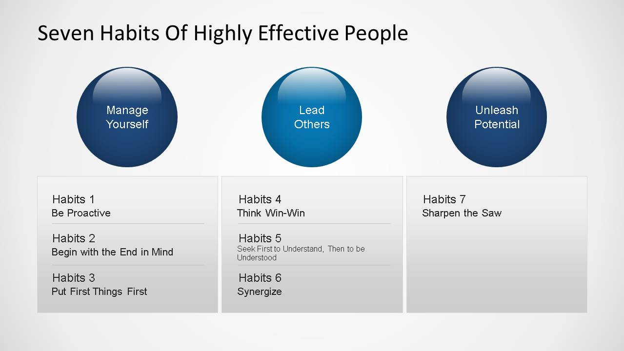 7 habits of stephen covey powerpoint template | sketchbubble.