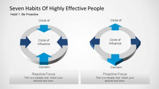 Seven Habits of Highly Effective People Circle of Influence Diagram