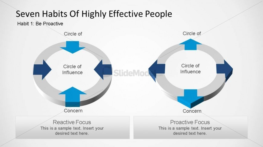 Seven Habits of Highly Effective People Circle of ...