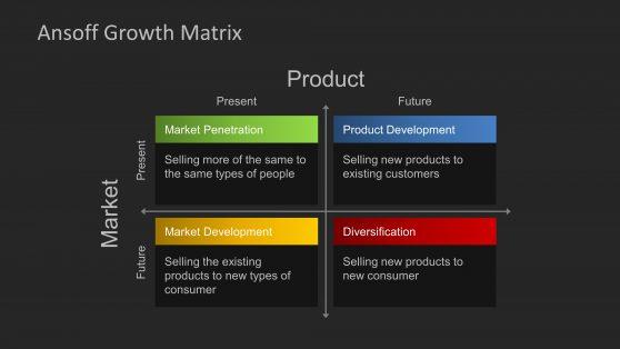 Ansoff Matrix for PowerPoint with Dark Background