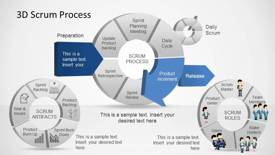 3D Agile Scrum Complete Process Diagram