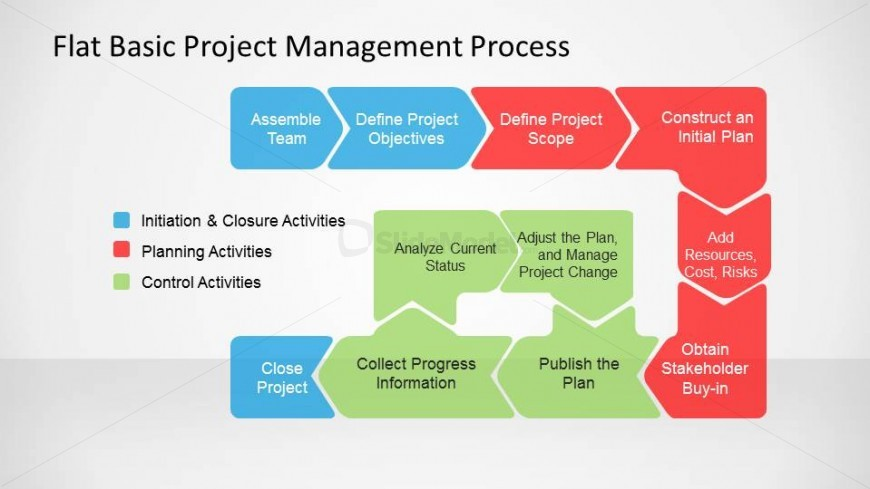 projects and project management Plan, lead and deliver successful projects with learning tree's project management training curriculum speak to a course advisor now to get started.