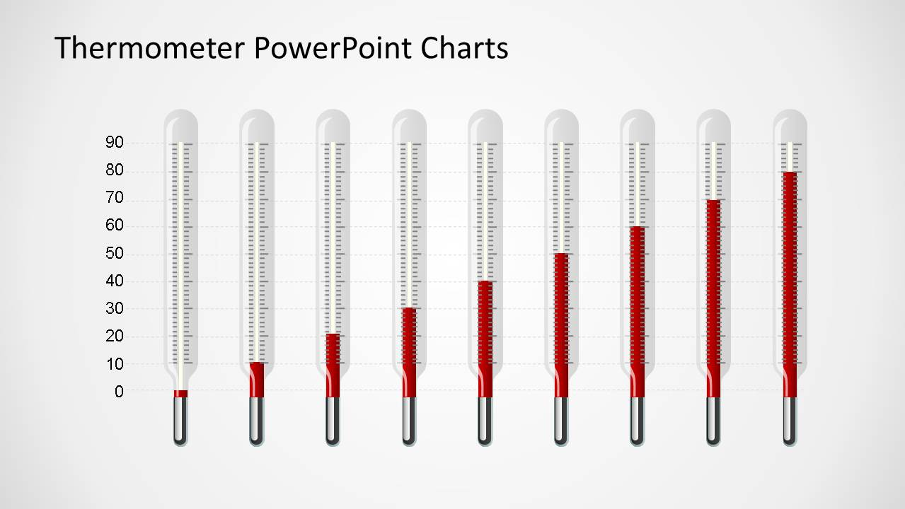 vertical thermometer bar chart with nine bars in cumulative burn up