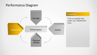 Productivity Indicator of Performance Management Diagram