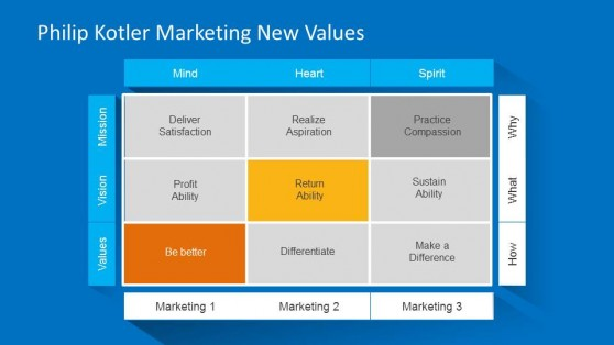 Nine Quadrants of the Marketing New Values by Kotler