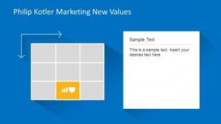 Differentiate Quadrant at Kotler Marketing New Values Matrix