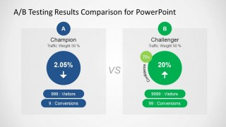 Champion and Challenger A/B Testing Results