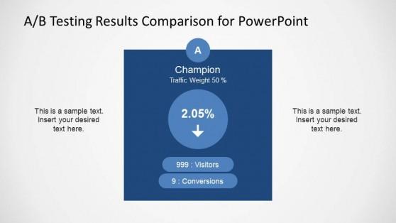 Champion A/B Testing Results Slide