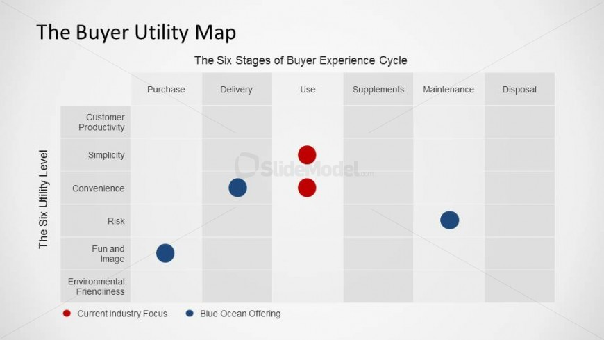 BOS Buyer Utility Map PowerPoint Table