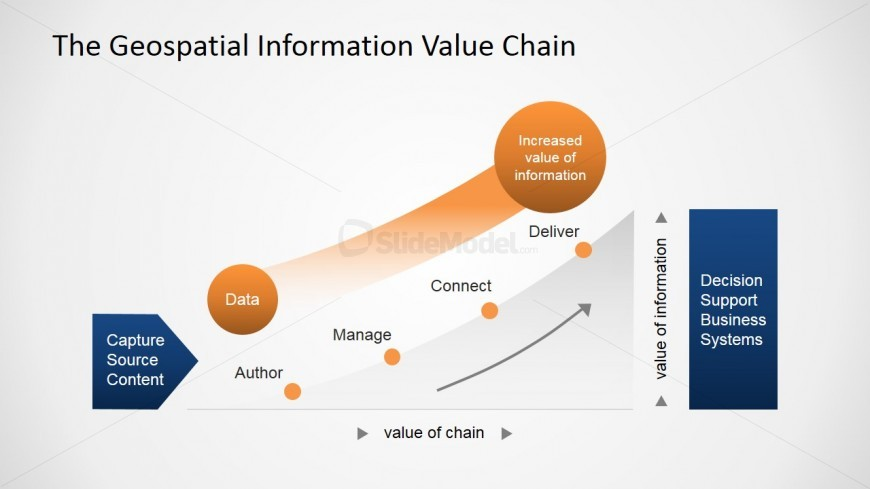 Light Color Flat Geospatial Analysis Value Chain for PowerPoint