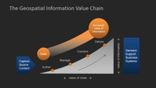 Dark Color Flat Geospatial Analysis Value Chain