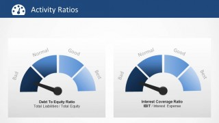 Debt to Equity and Interest Coverage Ratios Gauges