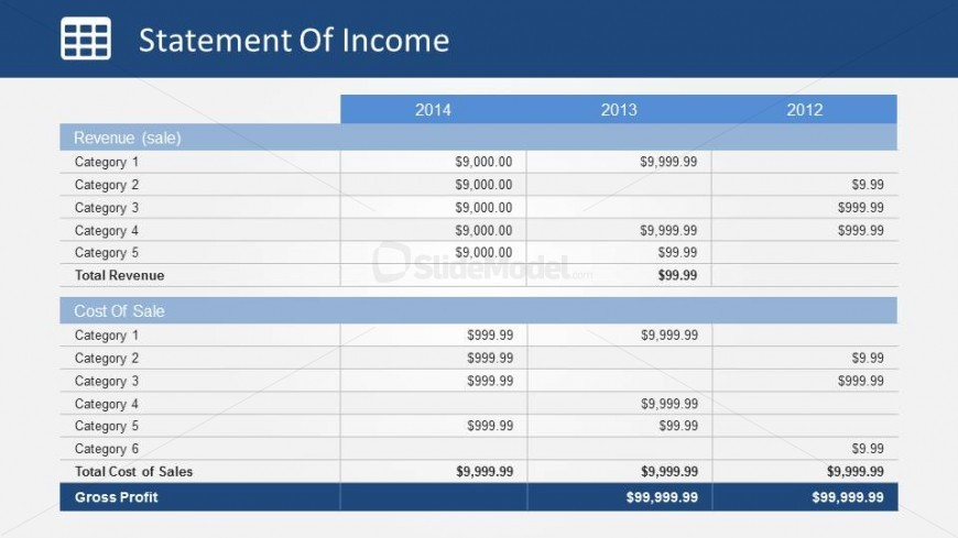 Statement of Income Revenue and Cost of Sale Table