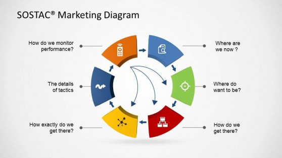 SOSTAC ® Marketing Diagram with PowerPoint Icons
