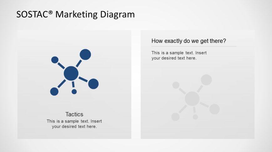 SOSTAC Diagram Tactics Description Slide