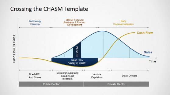 Simple Crossing the Chasm Slide Design