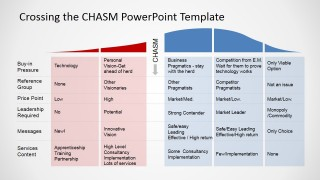 PowerPoint Adoption Curve with The Chasm for PowerPoint