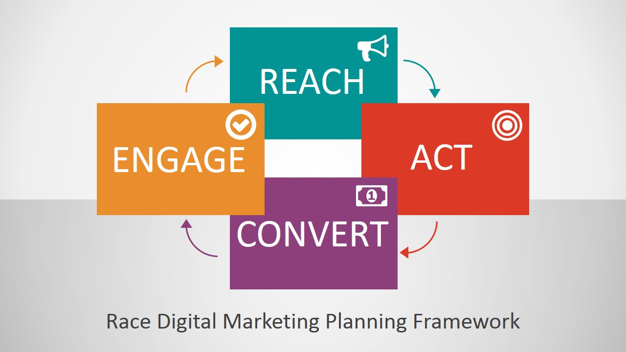 race digital marketing planning framework powerpoint template, Modern powerpoint