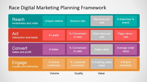 RACE Framework Digital Marketing KPIs