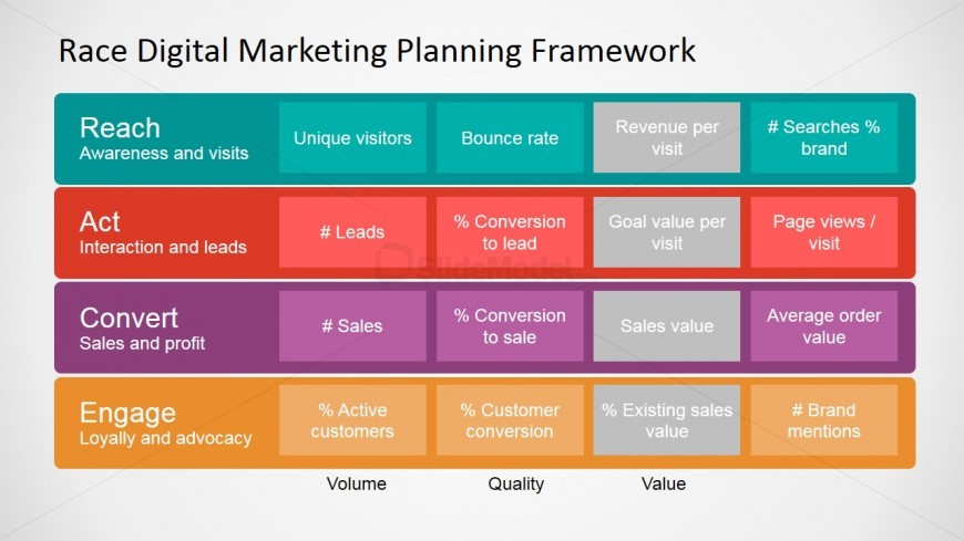 Incroyable RACE Framework Digital Marketing KPIs - SlideModel YO-39