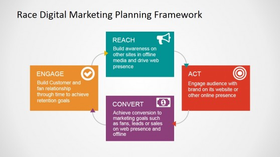 RACE Framework for Digital Marketing PowerPoint Diagram
