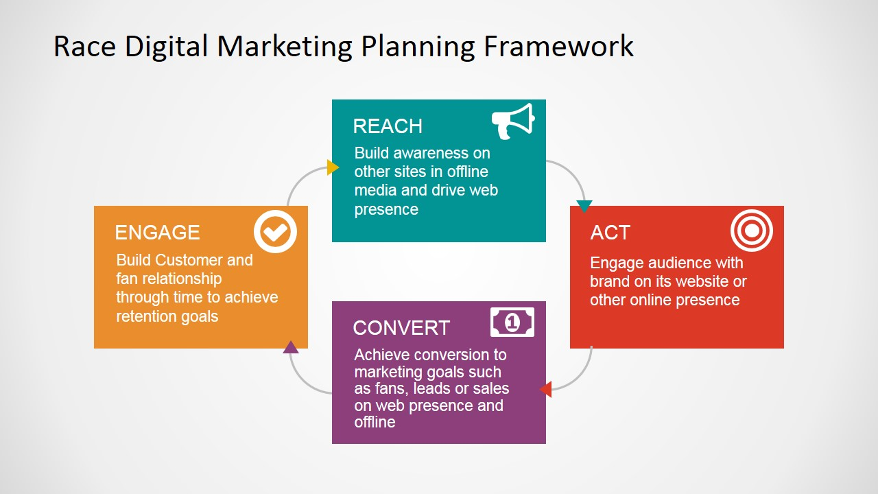 Race Digital Marketing Planning Framework Powerpoint Template