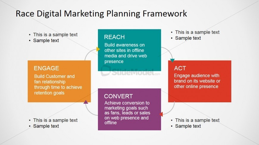 RACE Internet Marketing Framework Presentation