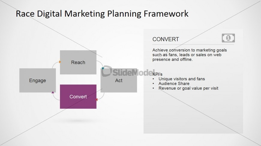 Digital Marketing RACE Framework Convert Step