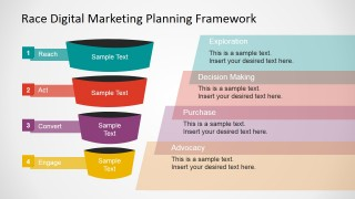 RACE Framework Over the Marketing Funnel