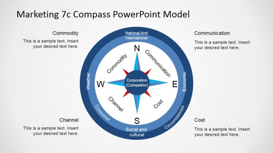 Diagram of the 7Cs Compass Model for PowerPoint