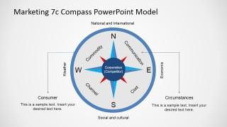 PowerPoint 7Cs Compass Marketing Diagram