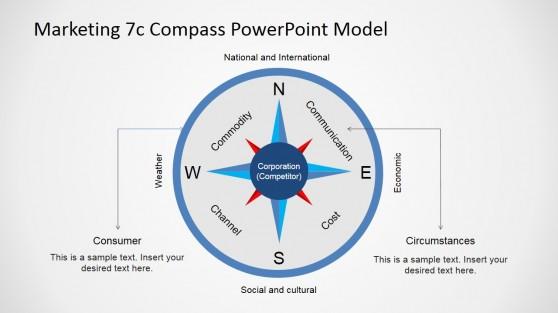 Simple Compass Diagram Representing 7Cs Marketing Model