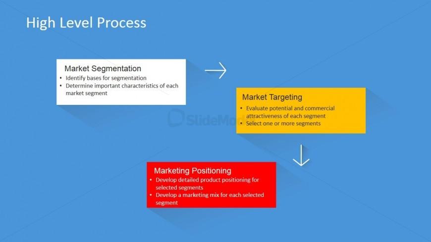 PowerPoint Slide with STP Process Description